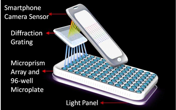 Создан портативный спектрометр в телефоне для поиска рака