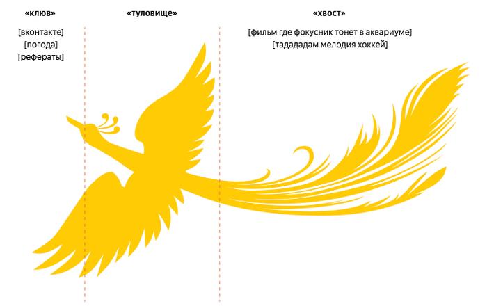 «Яндекс» научился находить страницы посмыслу запроса