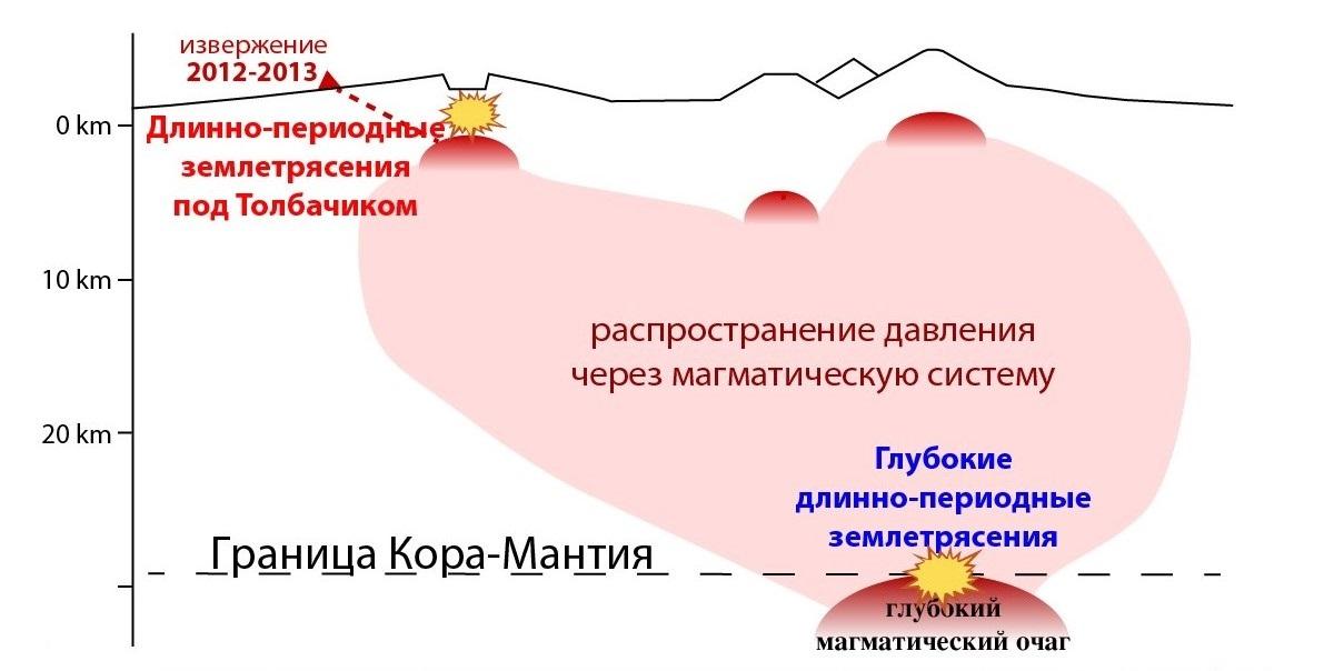 Ученые: Глубинные землетрясения помогут предсказать извержения вулкана