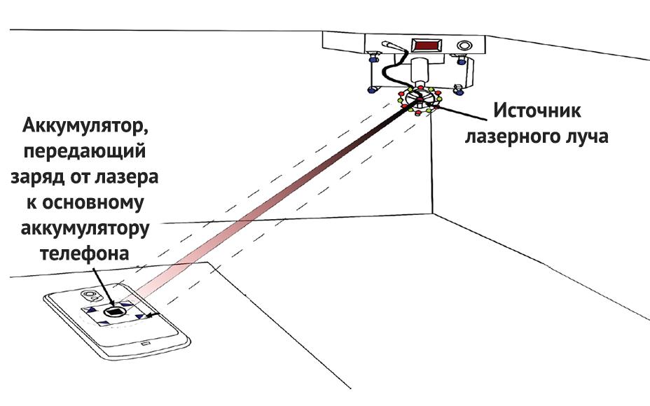 Ученые впервые зарядили смартфон лазером срасстояния 4 метра