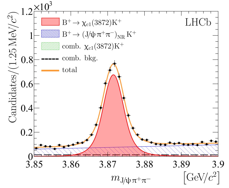 В ЦЕРН уточнили свойства загадочной частицы X(3872)