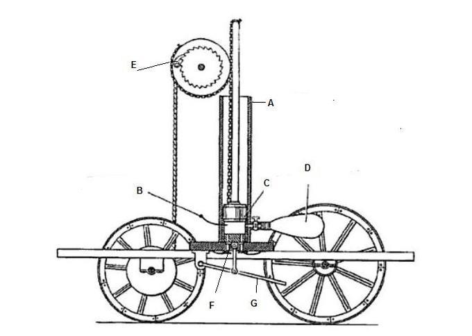 Водородный автомобиль де Риваза